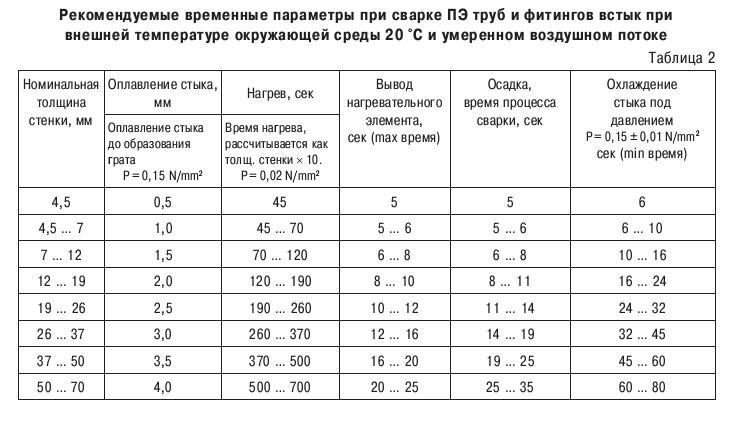 Таблица сварки полиэтиленовых труб